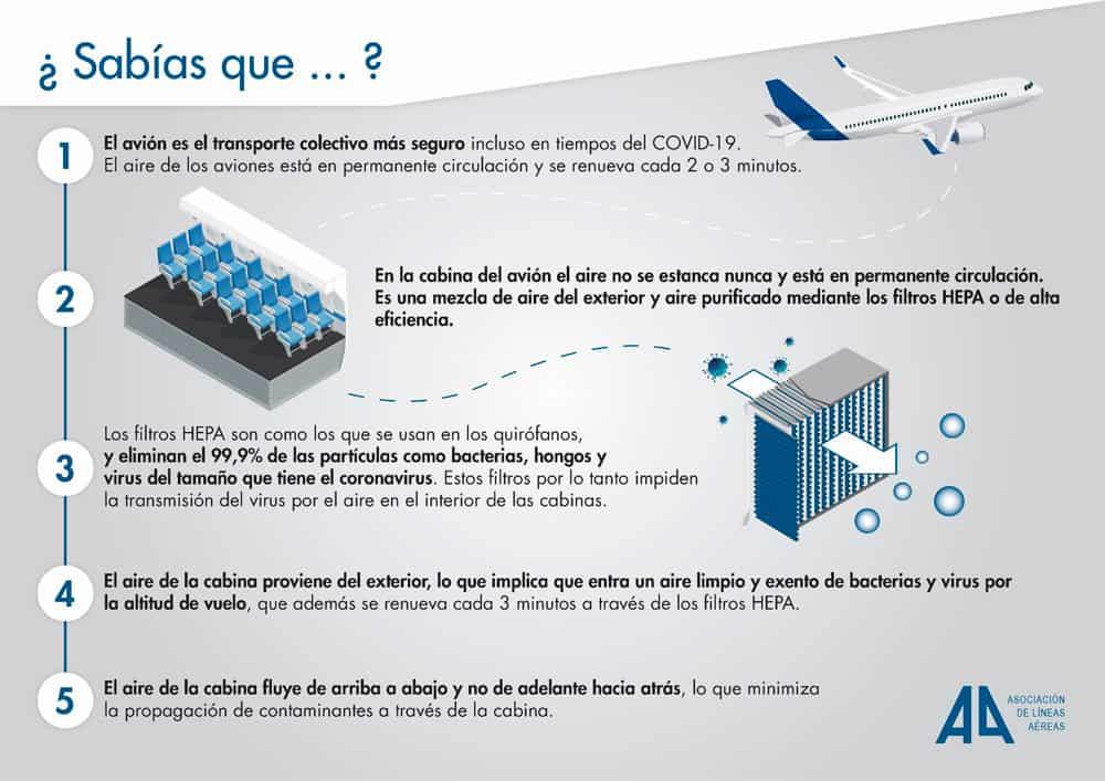 limpieza de aire dentro del avión al viajar, coronavirus