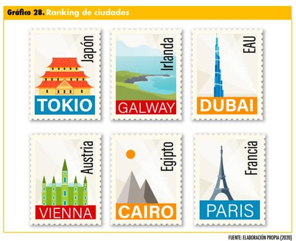 ciudades más valoradas para viajar