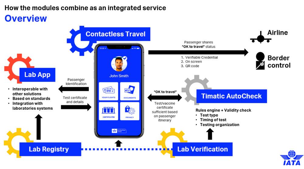 Como funciona aplicação Iata Travel Pass